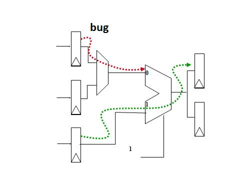 Figure 2. Poor observability and controllability misses bugs