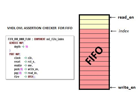 Figure 1. Simple FIFO design and a VHDL OVL assertion checker